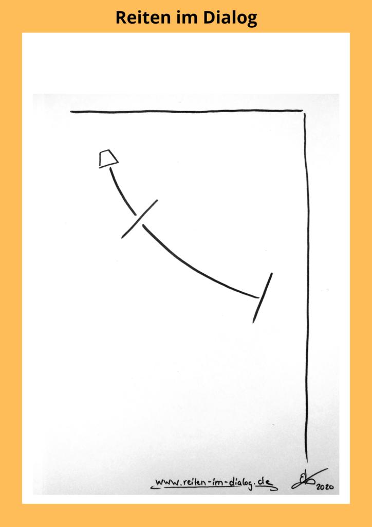 Auf dieser Skizze ist dargestellt, wie das rechts hohle Pferd auf der linken Hand, über die linke Schulter in den Zirkel hineinfällt.