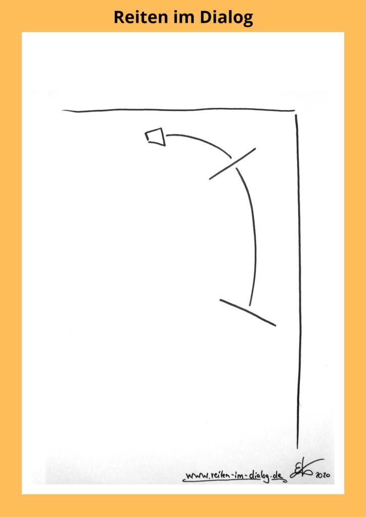 Auf dieser Skizze ist dargestellt, wie ein links hohles Pferd dazu neigt, sich zu sehr zu biegen und nach außen auszufallen.