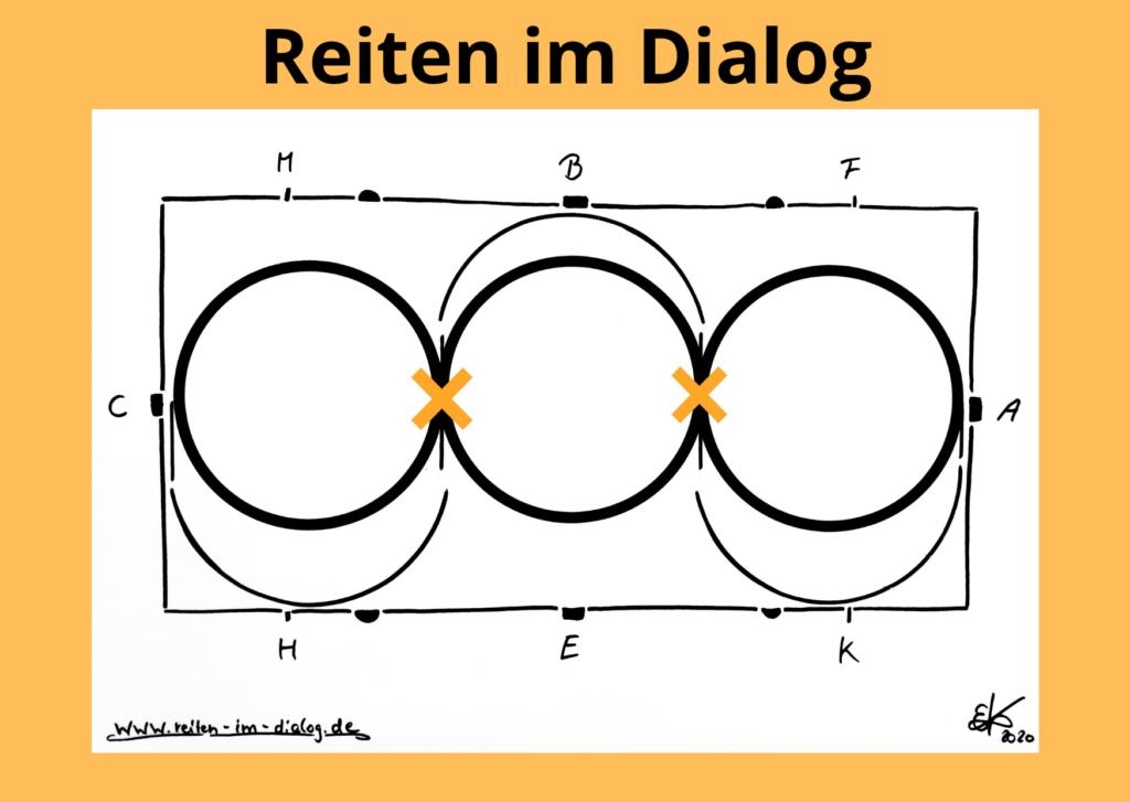 Diese Skizze stellt eine Schlangenlinie durch die Bahn mit drei Bögen und Volten dar, mit Übergängen über der Mittellinie.
