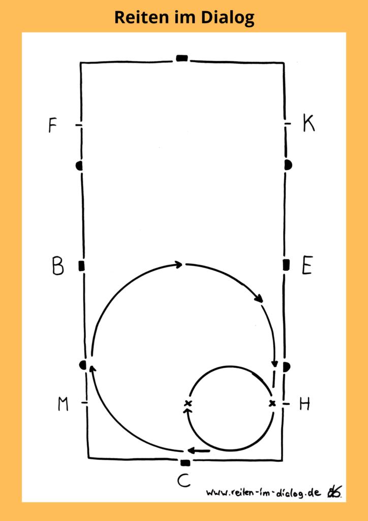 In dieser Skizze ist dargestellt, wie du den schlechtesten Teil von deinem Zirkel als Ecke reitest. Halte in dieser Ecke an, stelle dein Pferd im Stand und nutze Volten, um Stellung und Biegung zu verbessern,