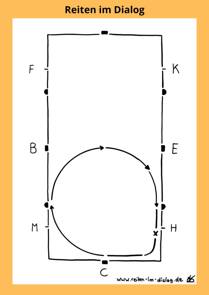 Auf dieser Skizze ist dargestellt, wie du das schlechteste Viertel des Zirkels zur Korrektur wieder als Karree reitest.